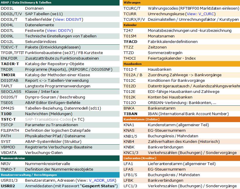 SAP Tabellen